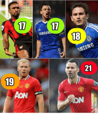 Memes, Top Five, and 🤖: 17  17,  SAMSU  18  21  19  AON Players to have scored in most EPL seasons... Jermain Defoe joins the top five. 👑