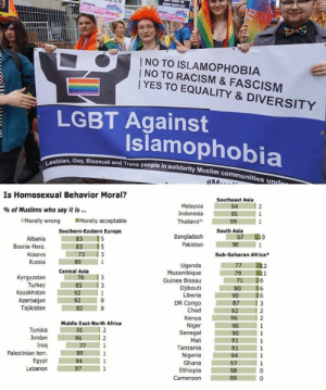 Africa, Lgbt, and Memes: 17  2  | NO TO RACISM & FASCISM  YES TO EQUALITY & DIVERSITY  LGBT Against  Islamophobia  an, Gay, Bisexual and Trans people in solidarity Muslim communitie  Les  ommunities und  Is Homosexual Behavior Moral?  Southeast Asia  Malaysia 94 12  Indonesia 95 1  ThailandA99  % of Muslims who say it is  Morally acceptable  Morally wrong  South Asia  Southern-Eastern Europe  63 15  83 5  67 10  Bangladesh  Albania  Bosnia-Herz.  Pakistan 90 1  Sub-Saharan Africa  891  Russia  Uganda  Guinea Bissau  Liberia  79 1  Mozambique  Central Asia  71 6  Djibouti 80 6  Kyrgyzstan  85 3  Turkey  16  DR Congo 87 3  Kenya 1967 /12  Kazakhstan92  92  Azerbaijan  Tajikistan  Chad 9  Niger  Senegal  Middle East-North Africa  Tunisia  Jordan 96 2  91  Tanzania  Nigeria  Palestinian terr. 89 1  Egypt 94  Lebanon  Ghana 97  Ethiopia  Cameroon (GC)