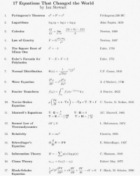 Energy, Black, and Einstein: 17 Equations That Changed the World  by Ian Stewart  1. Pythagoras's Theorem ae2  Pythagoras,530 BC  2. Logarithms  log xy = log z + logy  John Napier, 1610  df  3. Calculus  Newton, 1668  m1R2  . Law of Gravity  Newton, 168  7  i2 :=-1  Euler, 1750  The Square Root of  Minus One  Euler, 1751  Euler's Formula for  Polyhedra  6.  Φ(z)=-1=eLay2  7.  Normal Distribution  C.F. Gauss, 1810  S. Wave Equation  20  J. d'Almbert, 1746  . Fourier Transform  J. Fourier, 1822  10. Navier-Stokes  + v . Tv ) =-FI) + ▽-T + f  ot  C. Navier, G. Stokes, 1845  ρ  Equation  11.  Maxwell's Equations  J.C. Maxwell, 1865  12. Second Law of  L. Boltzmann, 1874  Thermodynamics  13. Relativity  Einstein, 1905  14. Schrodingers  E. Schrodinger, 1927  Equation  15. Information Theory  H_Σmz) logp(z)  C. Shannon, 1949  Robert May, 1975  F. Black, M. Scholes, 1990  16. Chaos Theory  17. Black-Scholes  Equationn  1σ2S2an + rs''.. +--rV = 0  2aS The 17 equations that changed the world 🌎 🚀😍 equations physics changetheworld engineerschangetheworld 🌎 math mathematics science engineering success finalsarecoming finalsweek digitalengineering engineeringrepublic Pythagoras calculus waveequation energy lawsoftheuniverse newton einstein schrodinger euler