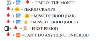 period: + 17 +  TIME OF THE MONTH  PERIOD CRAMPS  7 MISSED PERIOD (BAD)  7 MISSED PERIOD (GOoD)  O+ φ + = FIRST PERIOD  +  -CAN'T DO ANYTHING, ON PERIOD
