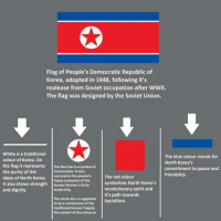 North Korea AKA Best Korea flag meaning  Adalî Which country should I do next?: Flag of People's Democratic Republic of  Korea, adopted in 1948, following it's  realease from Soviet occupation after WWII.  The flag was designed by the Soviet Union.  White is a traditional  The blue colour stands for  colour of Korea. On  North Korea's  the flag it represents  The Red Star is a symbol of  commitment to peace and  Communism. It also  the purity of the  friendship.  ideas of North Korea  represents the people's  happy prospects of the  The red colour  symbolizes North Korea's  It also shows strength  Korean worker's Party  revolutionary spirit and  and dignity.  leadership.  it's path towards  The white disc is suggested  Socialism  to be a reminiscent of the  traditional Korean Taeguk,  the symbol of the universe. North Korea AKA Best Korea flag meaning  Adalî Which country should I do next?