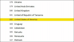 America, Tumblr, and Blog: 178 Ukraine  179 United Arab Emirates  180 United Kingdom  181 United of Republic of Tanzania  182 United States of America  183 Uruguay  184 Uzbekistan  185 Vanuatu  186 Venezuela  187 Vietnam akunohomu: clickholeofficial: Embarrassing: The U.S. Is Ranked 182nd In The World Alphabetically