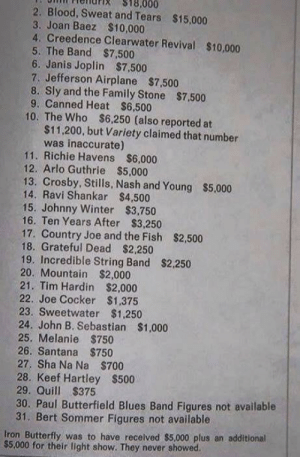 A list of how much each artist/band were paid to play Woodstock 1969.: 18,000  2. Blood, Sweat and Tears $15,000  3. Joan Baez $10,000  4. Creedence Clearwater Revival $10,000  5. The Band $7,500  6. Janis Joplin  7. Jefferson Airplane $7,500  8. Sly and the Family Stone $7,500  9. Canned Heat $6,500  10. The Who $6,250 (also reported at  $11,200, but Variety claimed that number  was inaccurate)  11. Richie Havens $6,000  12. Arlo Guthrie $5,000  13. Crosby, Stills, Nash and Young $5,000  14. Ravi Shankar $4,500  15. Johnny Winter $3,750  16. Ten Years After $3,250  17. Country Joe and the Fish $2,500  18. Grateful Dead $2,250  19. Incredible String Band $2,250  20. Mountain $2,000  21. Tim Hardin $2,000  22. Joe Cocker $1,375  23. Sweetwater $1,250  24. John B. Sebastian $1,000  25. Melanie $750  26. Santana $750  27. Sha Na Na $700  28. Keef Hartley $500  29. Quill $375  30. Paul Butterfield Blues Band Figures not available  31. Bert Sommer Figures not available  $7,500  Iron Butterfly was to have received $5,000 plus an additional  $5,000 for their light show. They never showed A list of how much each artist/band were paid to play Woodstock 1969.