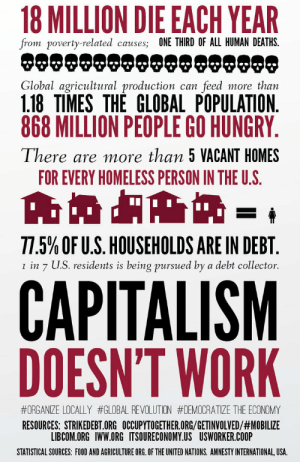 Sadly, this is not a meme: 18 MILLION DIE EACH YEAR  from poverty-related causes; ONE THIRD OF ALL HUMAN DEATHS.  Global agricultural production can feed more than  1.18 TIMES THE GLOBAL POPULATION.  868 MILLION PEOPLE GO HUNGRY  There are more than 5 VACANT HOMES  FOR EVERY HOMELESS PERSON IN THE U.S.  77.5% OF US. HOUSEHOLDS ARE IN DEBT.  1 in 7 U.S. residents is being pursued by a debt collector.  CAPITALISM  DOESN'T WORK  #ORGANIZE LOCALLY #GLOBAL REVOLUTION #DEMOCRATIZE THE ECONOMY  RESOURCES: STRIKEDEBT.ORG OCCUPYTOGETHER.ORG/GETINVOLVED/#MOBILIZE  LIBCOM.ORG IWW.ORG ITSOURECONOMY.US USWORKER.COOP  STATISTICAL SOURCES: FOOD AND AGRICULTURE ORG. OF THE UNITED NATIONS. AMNESTY INTERNATIONAL, USA. Sadly, this is not a meme