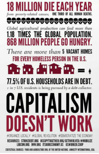 Dank, Homeless, and Hungry: 18 MILLION DIE EACH YEAR  from poverty-related causes  ONE THIRD OF ALL HUMAN DEATHS.  Global agricultural production can feed more than  1.18 TIMES THE GLOBAL POPULATION.  868 MILLIONPEOPLE GO HUNGRY  There are more than 5 VACANT HOMES  FOREVERY HOMELESS PERSON IN THE U.S.  T.5% OFU.S. HOUSEHOLDS ARE IN DEBT  I in 7 us. residents is being pursued by a debt collector.  CAPITALISM  DOESN'T WORK  #ORGANZE LOCALLY #GLOBAL REVOLUTON #DEMOCRATIZE THE ECONOMY  RESOURCES: STRIKEDEBTORG OCCUPYTOGETHER ORG/GETINVOLVED/#MOBILIZE  LIBCOM.ORG IWW.ORG ITSOURECONOMY US USWORKER.COOP  STATISTICAL SOURCES: F00D ANDAGRICULTUREORG.0F THE UNITED NATIONS AMNESTYINTERNATIONAL USA.