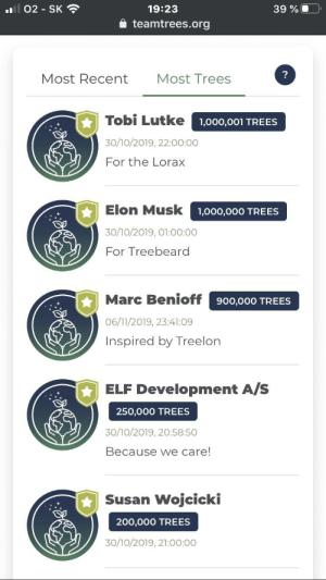 Elf, Trees, and Elon Musk: 19:23  39 %O  l 02- SK  teamtrees.org  Most Recent  Most Trees  Tobi Lutke  1,000,001 TREES  30/10/2019, 22:00:00  For the Lorax  Elon Musk  1,000,000 TREES  30/10/2019, 01:00:00  For Treebeard  Marc Benioff  900,000 TREES  06/11/2019, 23:41:09  Inspired by Treelon  ELF Development A/S  250,000 TREES  30/10/2019, 20:58:50  Because we care!  Susan Wojcicki  200,000 TREES  30/10/2019, 21:00:00 Elon too♻️