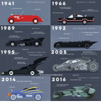 "Good Knight Gothamites! Tomorrow we'll continue our current history session ""50 Tales for 50 Years: A Celebration of Barbara Gordon""! I leave you tonight with an account edit showcasing an evolution of the Batmobile using original Infographic designs by BookMyGarage.com! Which one of Batman's vehicles is your favorite? As always, thank for following and all of the constant support on and off of Instagram, it is greatly appreciated! Have a great night and we will have more History of the Batman tomorrow. Remember Gothamites, it's all about Peace, Love and Batman! [Check out Batmobile Infographic here: http:-bit.ly-2jFRB6D] ✌🏼️💙💛📽☺️: 1941  FIRST APPEARANCE  19 66  BAT MAN TV SERIES  A near limitless supply of  o Bat hood ornament  bat-branded gadgets o  Convertible  180. bat turn  o (two rear-mounted 10' parachutes)  Atomic turbine engine o  1992  1989  BATMAN  THE ANIMATED SERIES  Grappling hook o  Side-mounted disc  o oil, smoke and tear gas dispensers  o launchers and shin-breakers  Missile rack o  o Ejector seats  Twin machine gun  and demolition charges o  -o Wheel slasher hubs  1995  ercarriage  Shield mode  20 Twin forward-tiring machine guns  BAT MAN FOREVER  o Controlled jet engine  (boosts/ramp-less jumps) o  BAT MAN BEGINS  o System diagnostics display  Adjustable wheels  o Bat pod mode  o (quick sideways movement)  Grappling cables  for driving vertically  HIS TO RYO FTHE BAT MAN  Stealth mode  THE NEW 52  BAT MAN V SUPERMAN  2014  2016  Active protection system  Ability to leap and cling to ceilings  Static bond tires o  Twin 50 calibre retractable  Up to 200mph  o machine gun turret  o V8 engine Good Knight Gothamites! Tomorrow we'll continue our current history session ""50 Tales for 50 Years: A Celebration of Barbara Gordon""! I leave you tonight with an account edit showcasing an evolution of the Batmobile using original Infographic designs by BookMyGarage.com! Which one of Batman's vehicles is your favorite? As always, thank for following and all of the constant support on and off of Instagram, it is greatly appreciated! Have a great night and we will have more History of the Batman tomorrow. Remember Gothamites, it's all about Peace, Love and Batman! [Check out Batmobile Infographic here: http:-bit.ly-2jFRB6D] ✌🏼️💙💛📽☺️"