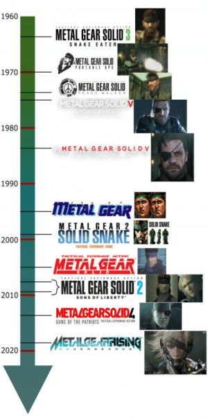 Gotta love gaming timeline: 1960  METAL GEAR SOLID 3  SNAKE EATER  METAL GEAR SOLID  1970  METAL GEAR SOLD  METAL GEAR SOLID  1980  METAL GEAR SOLIDV  1990  mETAL GEAR函  METALGEAR 2L SMAKE  2000 - OLITSNARE 戥鐘  ACTICAL ESPIONAGE GAME  METALEA  METAL GEAR SOLID 2  METALGEARSOZID  METLSINK  2010  SONS OF LIBERTY  GUNS OF THE PATRIOTS TACTICAL ESPIUNAEE ACTIUN  2020 Gotta love gaming timeline