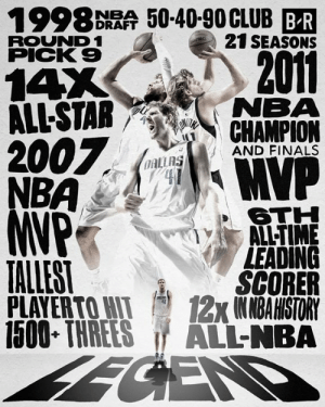 All Star, Finals, and Nba: 1998 DRAA 50-40-90CLUB BR  21 SEASONS  ROUND 1  PICK 9  2011  14X  ALL-STAR NEMA  7  AND FINALS  OAL  6TH  ALL-TIME  LEADING  SCORER  PLAYERTOWI 12x1NMBAHISTORY  1500 THREES ALL-NBA  TALLEST Dirk officially announces he is retiring 🙌