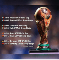 Love, Memes, and World Cup: 1998: France wIN world Cup  2002: France OUT at Group Stage  3006: Italy WIN World Cup  1 2010: Italy OUT at Group Stage  2010: Spain WIN World Cup  3014: Spain OUT at Group Stage  3014: Germany WIN World Gup  2018: Germany Out at Group Stage  IG eWORLDFOOTBALLCLUB World Cup is so wonderfully unpredictable. Love it