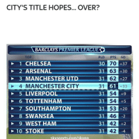 City fall to Chrystal Palace 2-1 PremierLeague: CITY'S TITLE HOPES... OVER?  BARCLAYS PREMIER LEAGUE  TOP  PLD  PTS  GD  30  70 +37  1 CHELSEA  31 63 +30  2 ARSENAL  3 MANCHESTER UTD  31 62 27  4 MANCHESTER CITY  31  61  +33  31 54  +9  5 LIVERPOOL  31 54 +5  6 TOTTENHAM  31 53  7 SOUTHAMPTON  +20  31 46  -2  8 NS  42  9 WEST HAM  31  +2  42  10 STOKE  31  skysports.com/skvao City fall to Chrystal Palace 2-1 PremierLeague