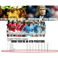 """It's the remix to ignition, Manchester City edition, You bought all Arsenal's players Now you're in 4th position 🎶🎶🎶 COMMENT YOUR """"SOCCER RELATED"""" RAP!: remix ibignition Manches City edition  It's the  English Premier League  Stand  YOU'RE IN 4TH POSITION  Team  GP W L GF GA  GD PTS  30 21  63 26  37 70  1 Chelsea  2 Arsenal  31 19  6 62  32 30  63  Man United  31  18  5 55  28 27  62  Man City  31  18  7 6 63  30 33  61 It's the remix to ignition, Manchester City edition, You bought all Arsenal's players Now you're in 4th position 🎶🎶🎶 COMMENT YOUR """"SOCCER RELATED"""" RAP!"""