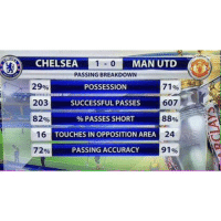 Not sure if Premier league game or FIFA match...: CHELSEA 0 MAN UTD  PASSING BREAKDOWN  71%  29  POSSESSION  607  203  SUCCESSFUL PASSES  82%  88  PASSES SHORT  16  TOUCHES IN OPPOSITION AREA  24  91%  72%  PASSING ACCURACY Not sure if Premier league game or FIFA match...