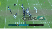 Philadelphia Eagles, Memes, and 🤖: 1ST & 10  EAGLES  34 3 JAGUARS 3-4 6 2nd :37 08 1st & 10 Perfect @cj_wentz pass... And @goedert33 takes care of the rest! 32-yard @eagles touchdown!  📺: @nflnetwork #FlyEaglesFly https://t.co/cktgnIaEru