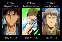 kiseki-no-sedai-team:  Anime Biglobe recently made a poll for Japanese Gay Male Otaku. The question is as follows: If you have to choose a MALE ANIME CHARACTER to become your LOVER, who will you become gay for? And the result is as shown above. I guess they really are something, huh? xDD Source: Anime Biglobe: 1st Place  2nd Place  3rd Place  Kagami TaigaTachibana MakotoJean Kirschtein  9  2452 VOTES  2305 VOTES  1119 VOTES kiseki-no-sedai-team:  Anime Biglobe recently made a poll for Japanese Gay Male Otaku. The question is as follows: If you have to choose a MALE ANIME CHARACTER to become your LOVER, who will you become gay for? And the result is as shown above. I guess they really are something, huh? xDD Source: Anime Biglobe