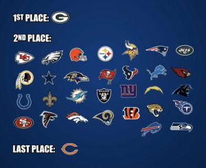 Current NFL Standings: https://t.co/cc34LCIFz8: 1ST PLACE:  2ND PLACE  Jegs  Steelers  nu  RAIDERS  T  LEB  LAST PLACE Current NFL Standings: https://t.co/cc34LCIFz8