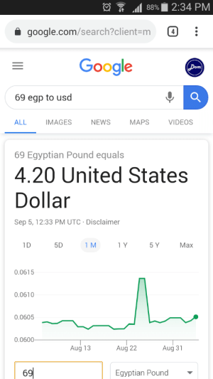 Egyptian: 2:34 PM  88%  google.com/search?client=m  4  Google  (Dom)  69 egp to usd  NEWS  ALL  IMAGES  МАPS  VIDEOS  69 Egyptian Pound equals  4.20 United States  Dollar  Sep 5, 12:33 PM UTC Disclaimer  1D  5D  1 M  1 Y  5 Y  Маx  0.0615  0.0610  0.0605  0.0600  Aug 22  Aug 13  Aug 31  69  Egyptian Pound