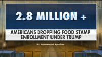 Millions of Americans drop off of 'SNAP' under President @realdonaldtrump.: 2.8 MILLION+  AMERICANS DROPPING FOOD STAMP  ENROLLMENT UNDER TRUMP  U.S. Department of Agriculture Millions of Americans drop off of 'SNAP' under President @realdonaldtrump.