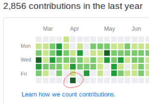 what it feels like to screw up on a friday: 2,856 contributions in the last year  Mar  Apr  May  Jun  Mon  Wed  Fri  Learn how we count contributions. what it feels like to screw up on a friday
