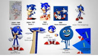 Sonic: 2  Japan, 1990  Concept Art  Japan, 1991  Sonic 1  1993  Sonic 3  2006  1999  Sonic Adventure  Sonic The Hedgehog  2033  sonicc fight  2020  Sonic Long  22222322222  surrender  2834  final sonic  7  Sonfe Porces