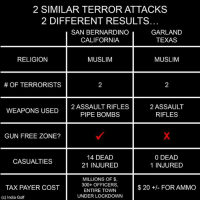 Memes, Muslim, and California: 2 SIMILAR TERROR ATTACKS  2 DIFFERENT RESULTS  SAN BERNARDINO  CALIFORNIA  GARLAND  TEXAS  RELIGION  MUSLIM  MUSLIM  # OF TERRORISTS  WEAPONS USED 2ASSAULT RIFLES  2 ASSAULT  RIFLES  PIPE BOMBS  GUN FREE ZONE?  14 DEAD  21 INJURED  0 DEAD  1 INJURED  CASUALTIES  MILLIONS OF $,  300+ OFFICERS,  ENTIRE TOWN  UNDER LOCKDOWN  TAX PAYER COST  $20 +/- FOR AMMO  (c) India Golf -- Cold Dead Hands Gear: CDH2A.COM/STORE