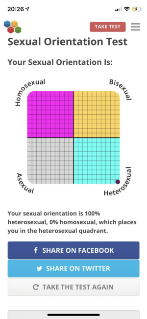 This is the first time I took this test: 20:26 1  TAKE TEST  Sexual Orientation Test  Your Sexual Orientation Is:  Bisexual  Homoserial  Heterose  Your sexual orientation is 100%  heterosexual, 0% homosexual, which places  you in the heterosexual quadrant.  f SHARE ON FACEBOOK  SHARE ON TWITTER  C TAKE THE TEST AGAIN  Asexual This is the first time I took this test