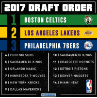 Philadelphia 76ers, Boston Celtics, and Dallas Mavericks: 20017 DRAFT ORDER  BOSTON CELTICS  PHILADELPHIA 76ERS  4.1 PHOENIX SUNS  10 SACRAMENTO KINGS  5 l SACRAMENTO KINGS  11 CHARLOTTE HORNETS  121 DETROIT PISTONS  6 l ORLANDO MAGIC  7 l MINNESOTA T-WOLVES  13 l DENVER NUGGETS  8 l NEW YORK KNICKS  141 MIAMI HEAT  9 DALLAS MAVERICKS  NBA  CBS SPORTS The lottery is set.