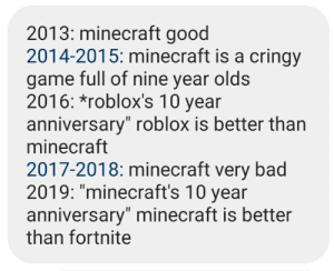 """History repeats itself: 2013: minecraft good  2014-2015: minecraft is a cringy  game full of nine year olds  2016: *roblox's 10 year  anniversary"""" roblox is better than  minecraft  2017-2018: minecraft very bad  2019: """"minecraft's 10 year  anniversary"""" minecraft is better  than fortnite History repeats itself"""