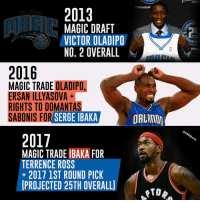Serge Ibaka is on the Raptors now after a trade with the Magic. Let's rewind a bit to see how we got here.: 2013  OrlandoM  MAGIC DRAFT  VICTOR OLADIPO  NO, 2 OVERALL  2016  MAGIC TRADE OLADIPO.  ERSANTILLYASOVA  RIGHTS TO DOMANTAS  SABONIS FOR  SERGE IBAKA  ORLAND  2017  MAGIC TRADE IBAKA FOR  TERRENCE ROSS  2017 1ST ROUND PICK  PROJECTED 25TH OVERALL)  CENT  PM  @CBsspo Serge Ibaka is on the Raptors now after a trade with the Magic. Let's rewind a bit to see how we got here.