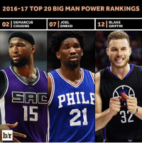 🎶Big on Big🎶 Some dominate with strength, others with finesse. We rank the best big men in the NBA: [Link in Bio]: 2016-17 TOP 20 BIG MAN POWER RANKINGS  I BLAKE  02 DE COUSINS  07 JOEL.  GRIFFIN  SAUC  PHILE  15 21  3  b/r 🎶Big on Big🎶 Some dominate with strength, others with finesse. We rank the best big men in the NBA: [Link in Bio]