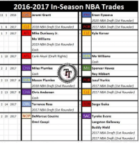 Trade deadline is at 2pm CST today! Any moves that you want your team to make or have they already made a move? Who's the winner so far outta the teams that have already traded? It's gotta be the pelicans they pretty much got boogie for nothing. #Bulls21: 2016-2017 In-Season NBA Trades  Jerami Grant  Ersan Ilyasova  11 1 2016  2020 NBA Draft (1st Rounder)  2017 NBA Draft (1st Rounder)  1 6 2017 CLE 2018 NBA Draft (1st Rounder)  POR  ATL CLE Kyle Korver  Mike Dunleavy Jr.  1 7 2017  Mo Williams  2019 NBA Draft (1st Rounder)  Cash  DEN  Mo Williams  1 18 2017  Cenk Akyol (Draft Rights)  Cash  CHA MIL.  Spencer Hawes  Miles Plumlee  2 2 2017  Cash  Roy Hibbert  POR Jusuf Nurkic  2 13 2017 A  Mason Plumlee  NS  2018 NBA Draft (2nd Rounder)  2017 NBA Draft (1st Rounder)  ECHA 2 13 2017 B  Chris Andersen  CLE 2017 NBA Draft (2nd Rounder)  Cash  Serge Ibaka  2 14 2017  Terrence Ross  2017 NBA Draft (1st Rounder)  2 20 2017  NOP  DeMarcus Cousins  SAC Tyreke Evans  omri Casspi  Langston Galloway  Buddy Hield  2017 NBA Drraft (1st Rounder)  2017 NBA Draft (2nd Rounder) Trade deadline is at 2pm CST today! Any moves that you want your team to make or have they already made a move? Who's the winner so far outta the teams that have already traded? It's gotta be the pelicans they pretty much got boogie for nothing. #Bulls21