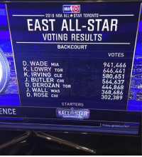 2016 NBA ALL STAR TORONTO  EAST ALL-STAR  VOTING RESULTS  BACKCOURT  VOTES  D. WADE MIA  941,466  i  K. LOWRY TOR  646,441  K. IRVING CLE  580,651  J. BUTLER CHI  564,637  D. DEROZAN TOR  444,868  J. WALL WAS  368,686  D. ROSE CHI  302,389  STARTERS  ENCE  SALL STAR  a  Follow @NBA on TNT Disappointing