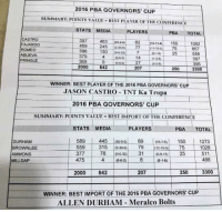 Pringles, 300, and Best: 2016 PBA GOVERNORS CUP  SUMMARY: POINTS VALUE BEST PLAYER OFTHE CONFERENCE  STATS  MEDIA  PLAYERS  PBA.  TOTAL  CASTRO  397  82  150  (11-11-  1092  FAJARDO  459  245  75  857  ROMEO  396  130  379  397  PRINGLE  369  27  A-2  396  3300  WINNER: BEST PLAYER OF THE 2016 PBA GOVERNORS CUP  JASON CASTRO-TNT Ka Tropa  2016 PBA GOVERNORS CUP  SUMMARY: POINTS VALUE  BEST IMPORT OF THE CONFERENCE  STATS MEDIA  PLAYERS  PBA TOTAL  589  89  1273  150  DURHAM  15-7-5)  559 315 (5-300) 79 10 75 1028  BROWNLEE  377 78 (0032)  31 do 9.13 25 511  AMMONS  488  475  2000 842 207  250 3300  WINNER: BEST IMPORT OF THE 2016 PBA GOVERNORS CUP  ALLEN DURHAM Meralco Bolts Fajardo deserved the BPC award in terms of stats, but because of the media votes Castro got it.  • admin oOoOo