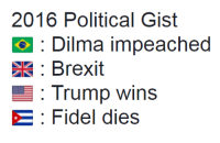 Dank Memes, Brexit, and Fidelity: 2016 Political Gist  O Dilma impeached  C3 Brexit  Trump wins  5E Fidel dies