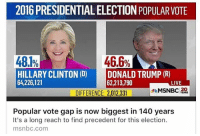 And this is why she is out President Elect not him. Fuck Trump and the electoral college. HeIsNotMyPresident: 2016 PRESIDENTIAL ELECTION POPULAR VOTE  48.1%  46.6%  HILLARY CLINTON (D)  DONALD TRUMP (R)  64,226,121  62,213,790  LIVE  MSNBC 20  DIFFERENCE: 2,012,331  Popular vote gap is now biggest in 140 years  It's a long reach to find precedent for this election.  msnbc.com And this is why she is out President Elect not him. Fuck Trump and the electoral college. HeIsNotMyPresident