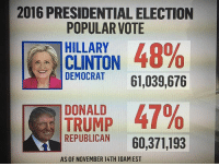 Memes, 🤖, and Popular: 2016 PRESIDENTIALELECTION  POPULAR VOTE  HILLARY  48%  CLINTON  DEMOCRAT  61,039,676  T DONALD  47%  TRUMP  REPUBLICAN  60,371,193  AS OF NOVEMBER 14TH 10AM EST Share.... popular vote update!!!