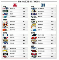 projections: 2016 PROJECTED NFL STANDINGS  RI  EAST  PATRIOTS  124  COWBOYS  11-5  JETS  JETS  REDSKINS  IGIANTS  6-10  DOLPHINS  6-10  EAGLES  NORTH  NORTH  STEELERS  11-5  PACKERS  VIKINGS  BEARS  LIONS  H BENGALS  124  2  RAVENS  BROWNS  4-12  4-12  SOUTH  SOUTH  COLTS  TEXANS  JAGUARS  TITANS  PANTHERS  79BUCCANEERS7.9  6-10  SAINTS  5-11  2-14  FALCONS  WEST  WEST  BRONCOS  CHARGERS  RAIDERS  2  SEAHAWKS  CARDINALS  49ERS  11-5  CHIEFS  5-11 projections