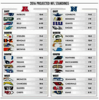 What do you guys think? No way the Chargers, Falcons, Bengals, and 49ers are right. #ANDHESLOOSE CREDIT: Black Adam Schefter: 2016 PROJECTED NFL STANDINGS  RN  EAST  EAST  12-4  PATRIOTS  JETS  BILLS  DOLPHINS  11-5  7-9  7.9  5-11  COWBOYS  JETS  REDSKINS  610L GIANTS  6-10  EAGLES  NORTH  NORTH  STEELERS  BENGALS  RAVENS  BROWNS  11-5  7-9  7.9  4-12  PACKERS  VIKINGS  BEARS  LIONS  13-3  12-4  9-7  4-12  SOUTH  SOUTH  PANTHERS  COUTS  TEXANS  JAGUARS  TITANS  10-6  13-3  7-9  5-11  5-11  79BUCCANEERS  6-10  SAINTS  2-14  FALCONS  WEST  WEST  BRONCOS  CHARGERS  RAIDERS  11-5  10-6  9-7  7-9  SEAHAWKS  CARDINALS  49ERS  RAMS  11-5  11-5  8-8  5-11  唯) CHIEFS What do you guys think? No way the Chargers, Falcons, Bengals, and 49ers are right. #ANDHESLOOSE CREDIT: Black Adam Schefter