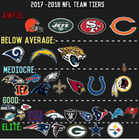 Which teams are in the wrong tier?: 2017-2018 NFL TEAM TIERS  AWFUL  BELOW AVERAGE  MEDIOCRE  GOOD  ELITE Which teams are in the wrong tier?