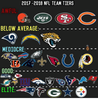 Agreed or nah??  (Aiden Hughes): 2017-2018 NFL TEAM TIERS  AWFUL  JETS  BELOW AVERAGE  MEDIOCRE  GOOD  RAIDERS  ELITE Agreed or nah??  (Aiden Hughes)