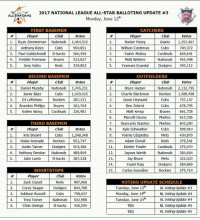 Surprised all the Cubs are getting votes since all their fans have moved on and become Astros fans. RAKE LAMB SHOULD BR THE LEADING VOTE GETTER OF ALL TIME.: 2017 NATIONAL LEAGUE ALL-STAR BALLOTING UPDATE #3  ALLSTAR GAME  Monday, June 12th  FIRST BASEMEN  CATCHERS  Ryan Zimmerman Nationals 1060,532  Buster Posey Giants 1.357,467  Anthony Rizzo Cubs 950,851  2.1 Willson Contreras  Cubs 740372  3. Paul Goldschmidt D-backs 560,456  Yadier Molina Cardinals 669,641  4. Freddie Freeman Braves S22827  4. Nationals 455,498  Matt Wieters  Joey Votto Reds 334,802  54 Yasmani Grandal  Dodgers 343112  SECOND BASE MEN  OUTFIELDERS  player club votes  Player  Daniel Murphy Nationals 1,745,231  Bryce Harper  Nationals 2,132,795  2.1 Javier Baez Cubs 2.1 Charlie Blackmon Rockies 1588498  1,029,025  DJ LeMahieu  Rockies 287,131  Jason Heyward  4. Brandon Phillips Braves Cubs 678795  Ben Zobrist  261,704  226,981  Matt Kemp Braves 641,728  Kolten Wong Cardinals  arlins 613.356  Marcell Ozuna  603290  THIRD BASEMEN  7. Giancarlo Stanton Marlins  player votes  8. Kyle Schwarber  Cubs 599,910  Cubs IMetS 430,879  1,248,348  Yoenis Céspedes  Kris Bryant  10. Adam Duvall Reds 379,541  2. Nolan Arenado Rockies 951,747  3.1 Justin Turner Dodgers E503,286  Dexter Fowler  Cardinals 379,070  4. Anthony Rendon Nationals 499,809  12. Jayson Werth  Nationals 360,664  Mets 322,023  Jake Lamb  D-backs 387,228  Jay Bruce  14. Yasie Puig Dodgers 284,869  15. Rockies 275,714  SHORTSTOPS  Carlos Gonzalez  1. Zack Cozart Reds 997,966  VOTING UPDATE SCHEDULE  AL Votind Update #3  2. Corey Seager Dodgers 804788  Tuesday, June 13  Cubs Monday, June 19th  NL Voting Update #4  3. Addison Russell  758,037  Trea Turner Nationals S02988  AL Voting Update #4  Tuesday, June 20th  Chris Owings Dbacks 426,590  TBD AL voting Update S Surprised all the Cubs are getting votes since all their fans have moved on and become Astros fans. RAKE LAMB SHOULD BR THE LEADING VOTE GETTER OF ALL TIME.