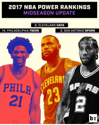 Some teams have hit their stride, while others are stumbling in the latest B-R midseason rankings (link in bio): 2017 NBA POWER RANKINGS  MID SEASON UPDATE  B. CLEVELAND CAVS  14. PHILADELPHIA 76ERS  2. SAN ANTONIO SPURS  PHILA  br Some teams have hit their stride, while others are stumbling in the latest B-R midseason rankings (link in bio)