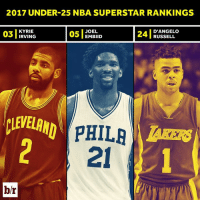 The youth movement in the NBA is in full effect. Josh Martin ranks his top player under the age of 25.  Full rankings: http://ble.ac/2jKIlM7: 2017 UNDER-25 NBA SUPERSTAR RANKINGS  KYRIE  IRVING  BLD  JOEL  EMBIID  D'ANGELO  03 TRYING  24 RUSSELL  LEVELANPHILAKERS  21  b/r The youth movement in the NBA is in full effect. Josh Martin ranks his top player under the age of 25.  Full rankings: http://ble.ac/2jKIlM7