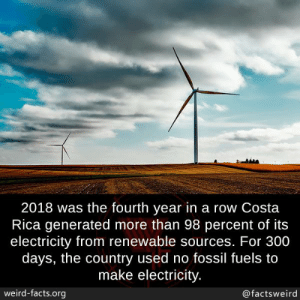 Facts, Memes, and Weird: 2018 was the fourth year in a row Costa  Rica generated more than 98 percent of its  electricity from renewable sources. For 300  days, the country used no fossil fuels to  make electricity  weird-facts.org  @factsweird