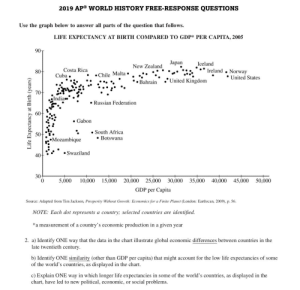 Africa, Life, and Costa Rica: 2019 AP® WORLD HISTORY FREE-RESPONSE QUESTIONS  Use the graph below to answer all parts of the question that follows  LIFE EXPECTANCY AT BIRTH COMPARED TO GDP* PER CAPITA, 2005  90T  Japan  Iceland  New Zealand  Costa Rica  Cuba.  Ireland  Norway  United States  80+  Chile Malta.  United Kingdom  Bahrain  70-  India  Russian Federation  60  Gabon  South Africa  Botswana  50  Mozambique  Swaziland  40  30  15,000  20,000  25,000  30,000  35,000  40,000  45,000  50,000  5,000  10,000  GDP per Capita  Source: Adapted from Tim Jackson, Prosperity Without Growth: Economics for a Finite Planet (London: Earthscan, 2009), p. 56  identified  NOTE: Each dot represents a country; selected countries are  a measurement of a country's economic production in a given year  2. a) Identify ONE way that the data in the chart illustrate global economic differences between countries in the  late twentieth century  b) Identify ONE similarity (other than GDP per capita) that might account for the low life expectancies of some  of the world's countries, as displayed in the chart  c) Explain ONE way in which longer life expectancies in some of the world's countries, as  chart, have led to new  displayed in the  or social problems  political, economic,  Life Expectancy at Birth (years) Did anybody else take the 2019 AP world history exam? What the heck was that SAQ?