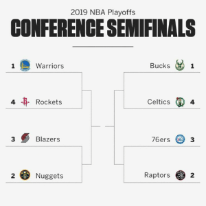Get ready for Round 2 ‼️: 2019 NBA Playoffs  CONFERENCE SEMIFINALS  Bucks 1  Warriors  Celtics  4  Rockets  4  76ers 3  Blazers  3  Raptors  2  Nuggets  2 Get ready for Round 2 ‼️