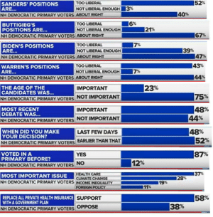 2020 NH Primary CBS Exit Polls, aggregated for you hungry political observers! As of 6:40 PM: 2020 NH Primary CBS Exit Polls, aggregated for you hungry political observers! As of 6:40 PM