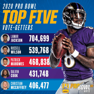 The fans have spoken.  Here are the top five #ProBowl vote-getters! https://t.co/KCc92Epcy4: 2020 PRO BOWL  RAYENS  RAVENS  TOP FIVE  VOTE-GETTERS  LAMAR  JACKSON 704,699  WILSON 539,768  468,838  RUSSELL  But  PATRICK  MAHOMES  DALVIN  COOK  431,748  CHRISTIAN  PRI:OWLD  NCCAFFREY 406,477  PRO BOWL  VOTE  preserted by  verizon The fans have spoken.  Here are the top five #ProBowl vote-getters! https://t.co/KCc92Epcy4