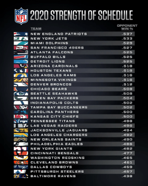 2020 Strength of Schedule. Where does your team fall? https://t.co/p4eInpvH4m: 2020 Strength of Schedule. Where does your team fall? https://t.co/p4eInpvH4m