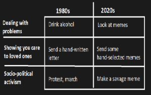 Meme is life: 2020s  1980s  Dealing with  problems  Drink alcohol  Look at memes  Showing you care  Send some  Send a hand-written  to loved ones  hand-selected memes  letter  Socio-political  activism  Make a savage meme  Protest, march Meme is life